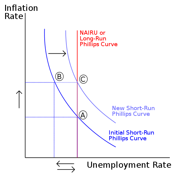 Phillips Curve image